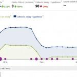 Jak czytac statystyki na Facebooku?